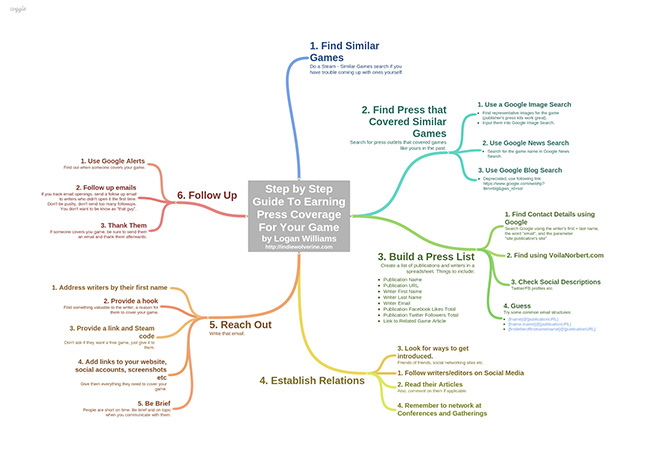 guide-to-earning-press-mind-map